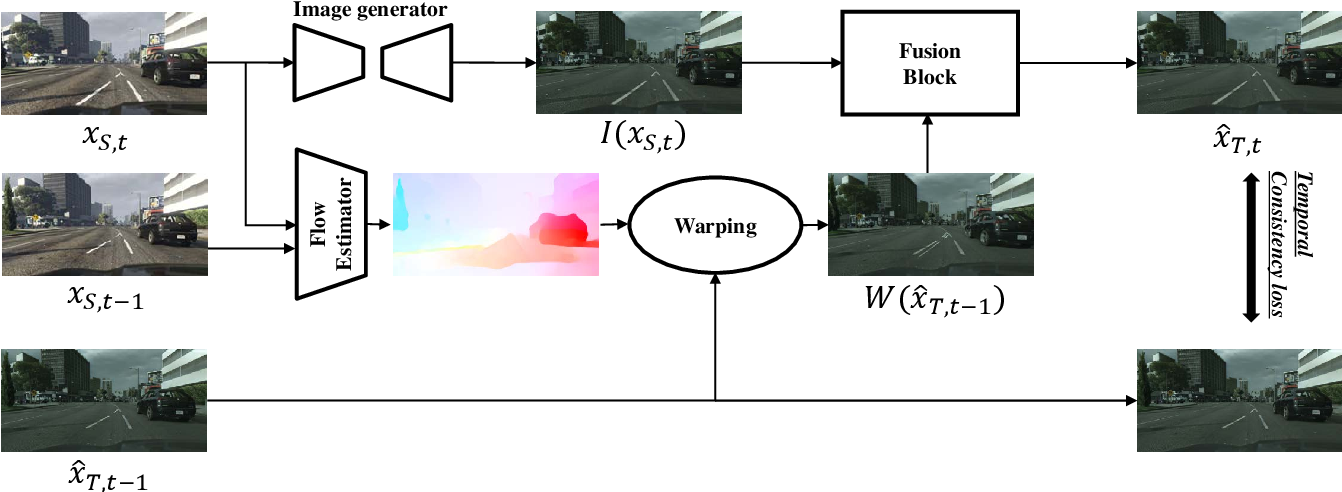 Figure 2 for Preserving Semantic and Temporal Consistency for Unpaired Video-to-Video Translation