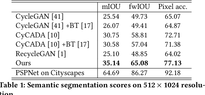 Figure 1 for Preserving Semantic and Temporal Consistency for Unpaired Video-to-Video Translation