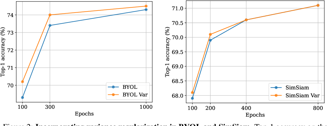 Figure 4 for VICReg: Variance-Invariance-Covariance Regularization for Self-Supervised Learning