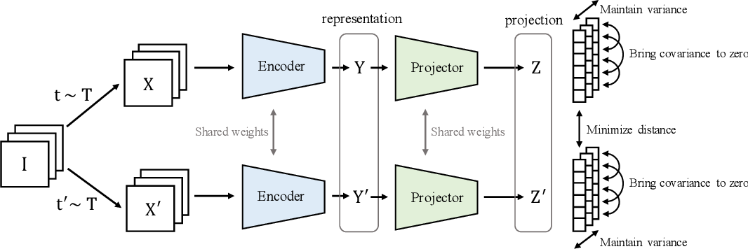 Figure 1 for VICReg: Variance-Invariance-Covariance Regularization for Self-Supervised Learning