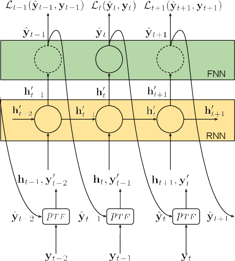 Figure 1 for Language Modelling for Sound Event Detection with Teacher Forcing and Scheduled Sampling