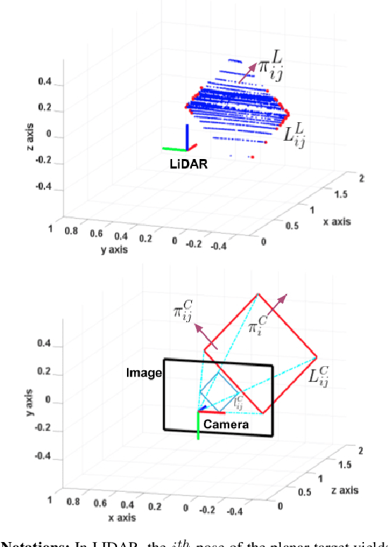 Figure 2 for Extrinsic Calibration of a 3D-LIDAR and a Camera