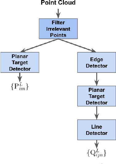 Figure 3 for Extrinsic Calibration of a 3D-LIDAR and a Camera