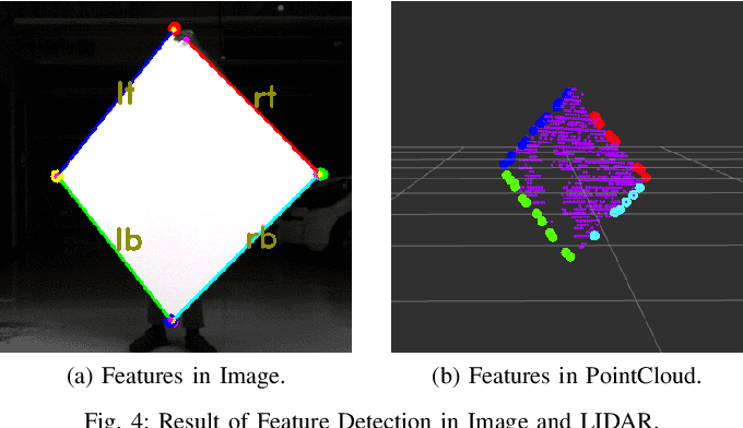 Figure 4 for Extrinsic Calibration of a 3D-LIDAR and a Camera