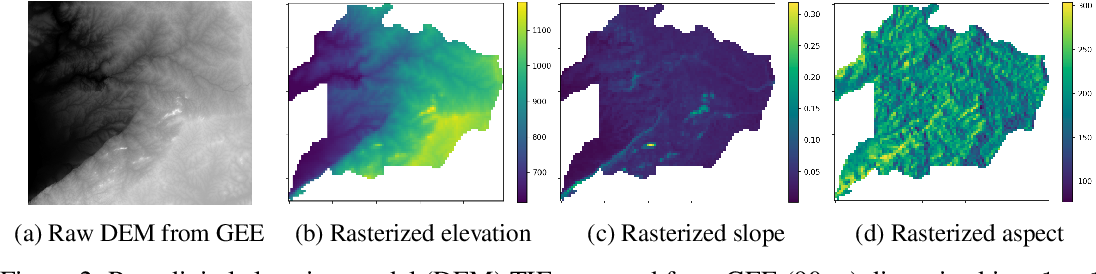 Figure 3 for Enhancing Poaching Predictions for Under-Resourced Wildlife Conservation Parks Using Remote Sensing Imagery