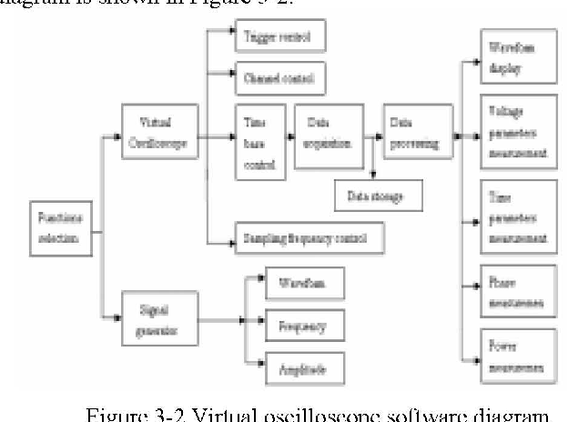 Figure 3-2 from Research and Design of Virtual Oscilloscope Based on