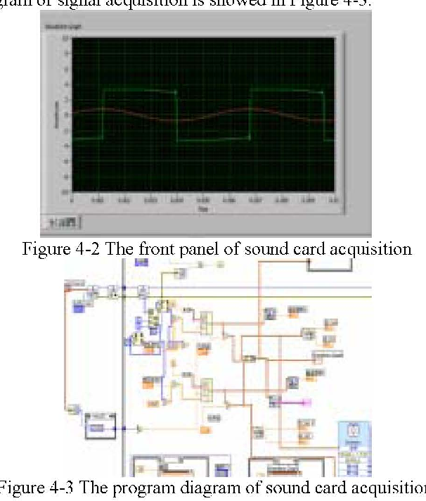 Figure 4-2 from Research and Design of Virtual Oscilloscope Based on
