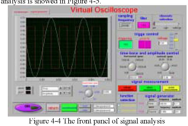 Figure 5-1 from Research and Design of Virtual Oscilloscope Based on