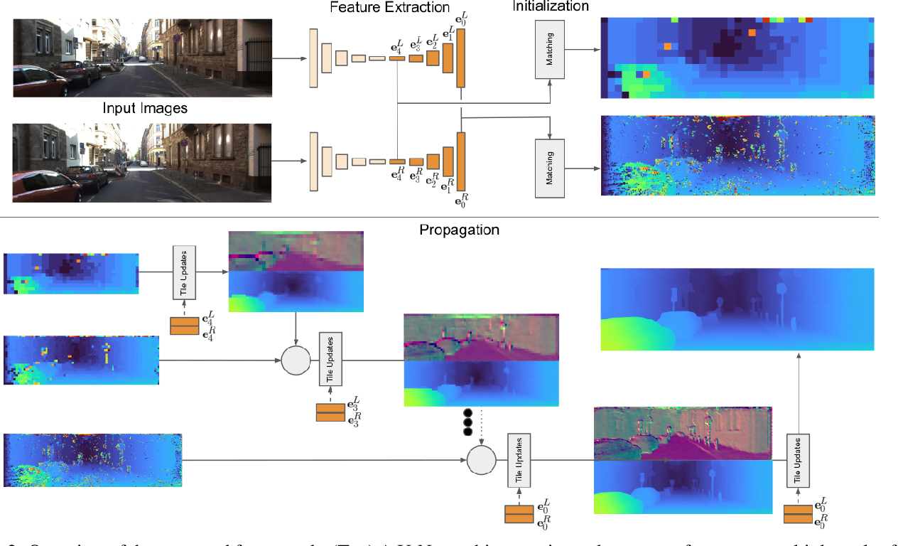 Figure 2 for HITNet: Hierarchical Iterative Tile Refinement Network for Real-time Stereo Matching