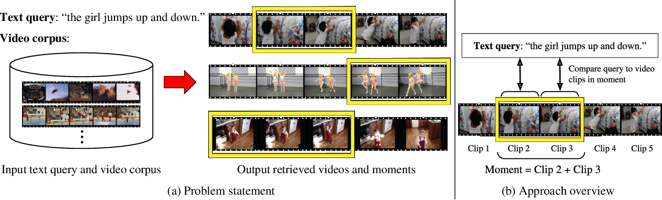 Figure 1 for Temporal Localization of Moments in Video Collections with Natural Language