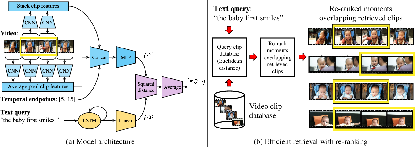 Figure 3 for Temporal Localization of Moments in Video Collections with Natural Language