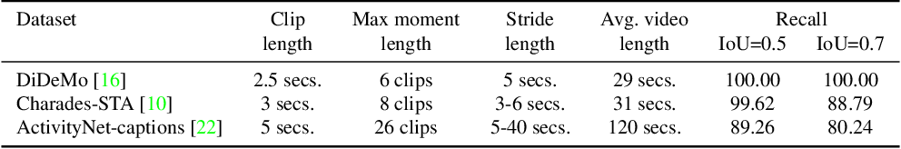 Figure 2 for Temporal Localization of Moments in Video Collections with Natural Language