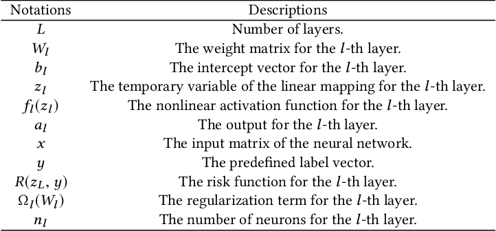Figure 1 for ADMM for Efficient Deep Learning with Global Convergence