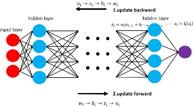 Figure 2 for ADMM for Efficient Deep Learning with Global Convergence