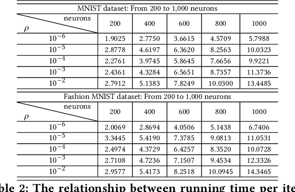 Figure 4 for ADMM for Efficient Deep Learning with Global Convergence