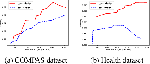 Figure 4 for Predict Responsibly: Improving Fairness and Accuracy by Learning to Defer