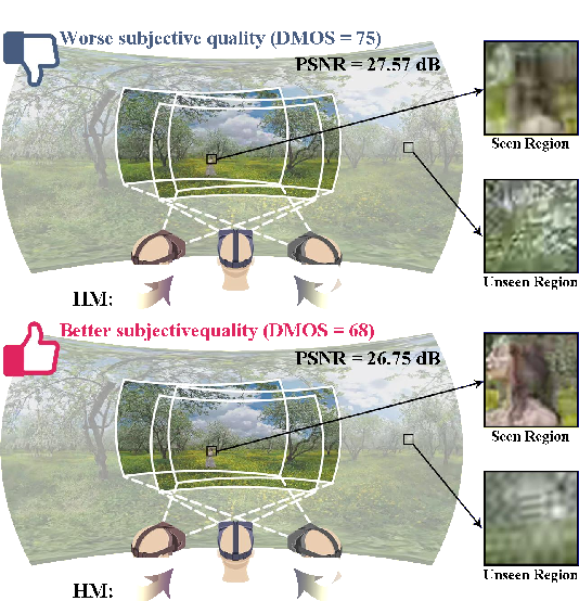 Figure 1 for Bridge the Gap Between VQA and Human Behavior on Omnidirectional Video: A Large-Scale Dataset and a Deep Learning Model
