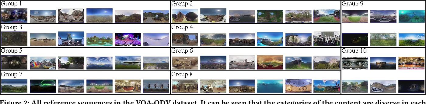 Figure 2 for Bridge the Gap Between VQA and Human Behavior on Omnidirectional Video: A Large-Scale Dataset and a Deep Learning Model