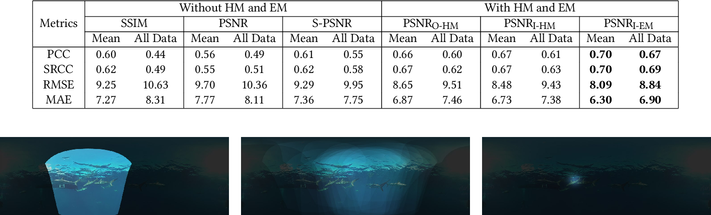 Figure 3 for Bridge the Gap Between VQA and Human Behavior on Omnidirectional Video: A Large-Scale Dataset and a Deep Learning Model