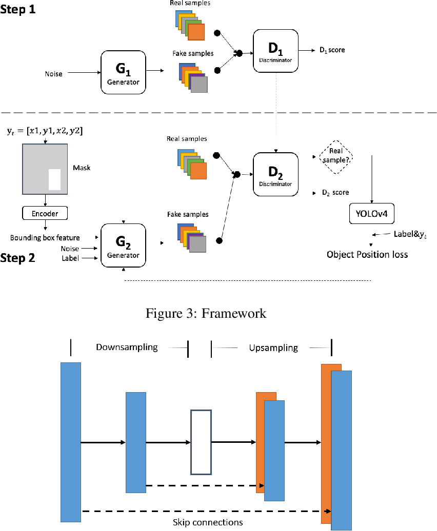 Figure 2 for Unsupervised data augmentation for object detection