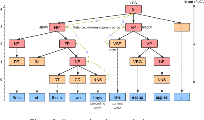 Figure 3 for Exploiting Syntactic Features in a Parsed Tree to Improve End-to-End TTS