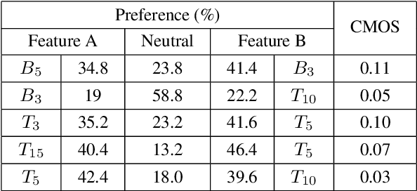 Figure 2 for Exploiting Syntactic Features in a Parsed Tree to Improve End-to-End TTS