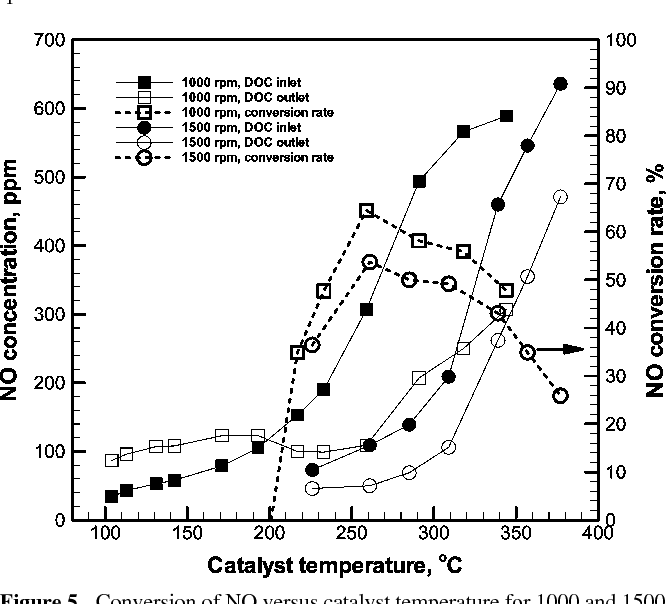 Kinetic Parameter Estimation of a Diesel Oxidation Catalyst
