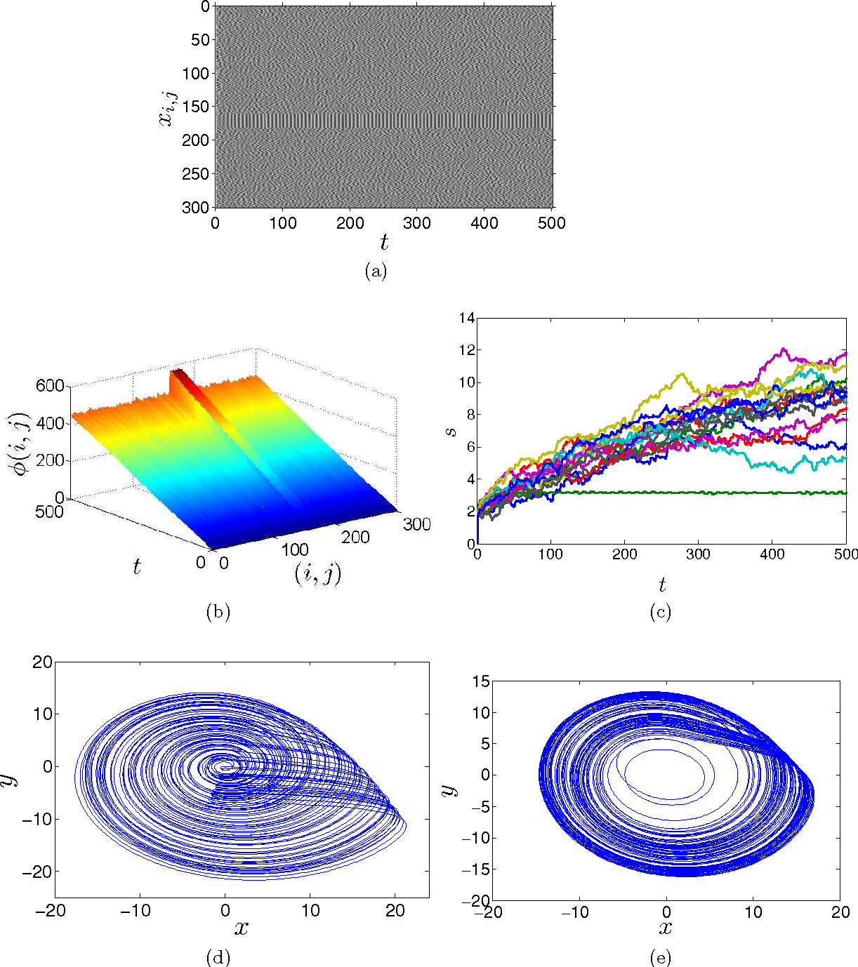 Figure 3 for Chaotic Phase Synchronization and Desynchronization in an Oscillator Network for Object Selection