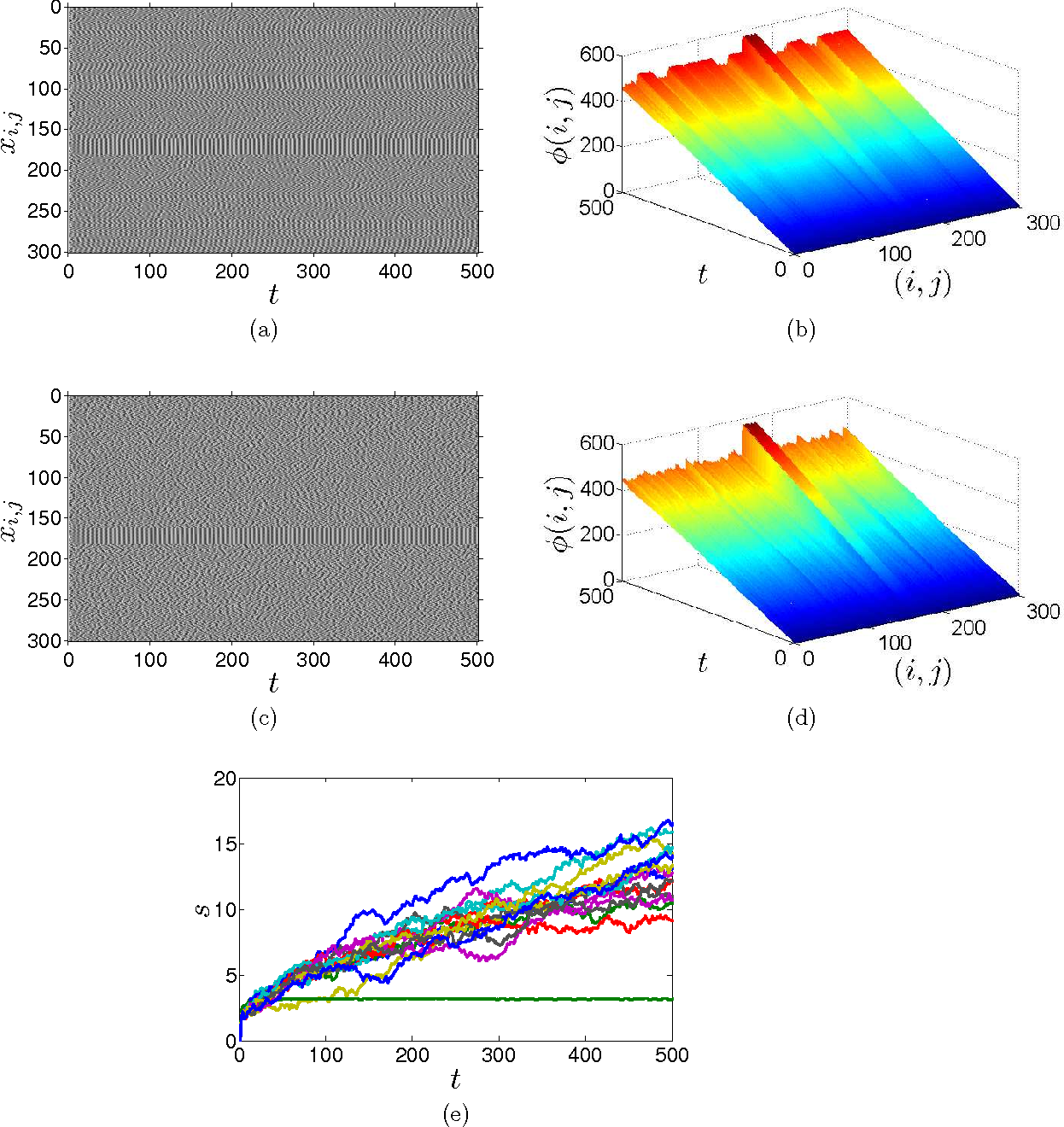 Figure 4 for Chaotic Phase Synchronization and Desynchronization in an Oscillator Network for Object Selection