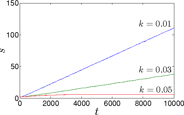 Figure 1 for Chaotic Phase Synchronization and Desynchronization in an Oscillator Network for Object Selection
