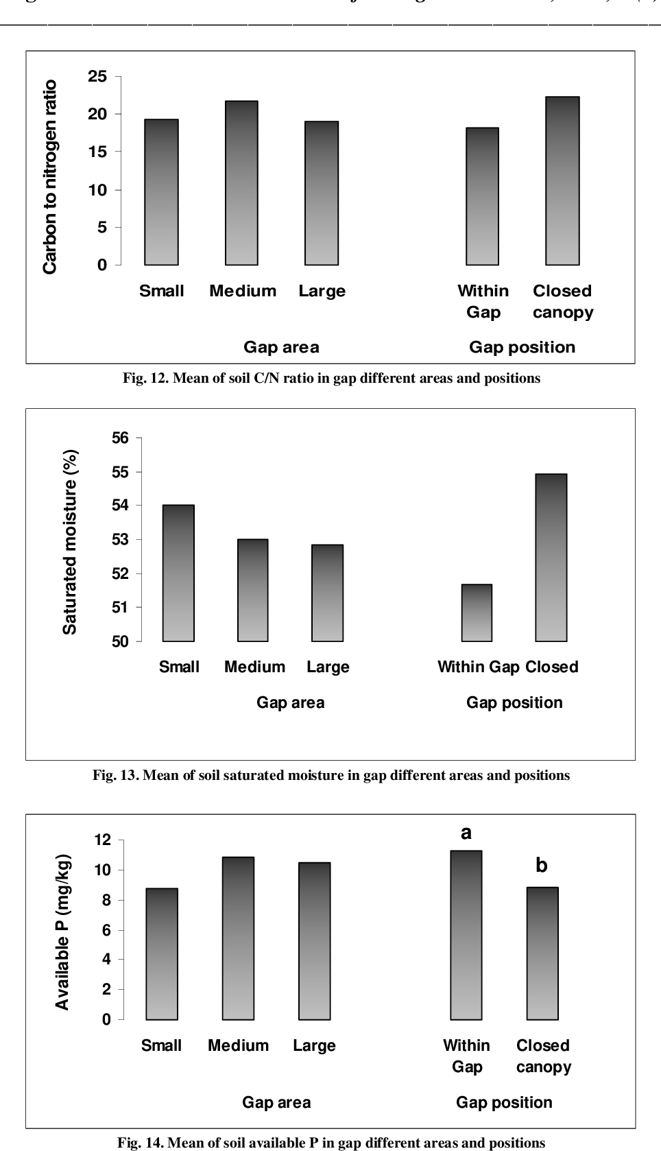 PDF] Variability of Plant Diversity and Soil Features