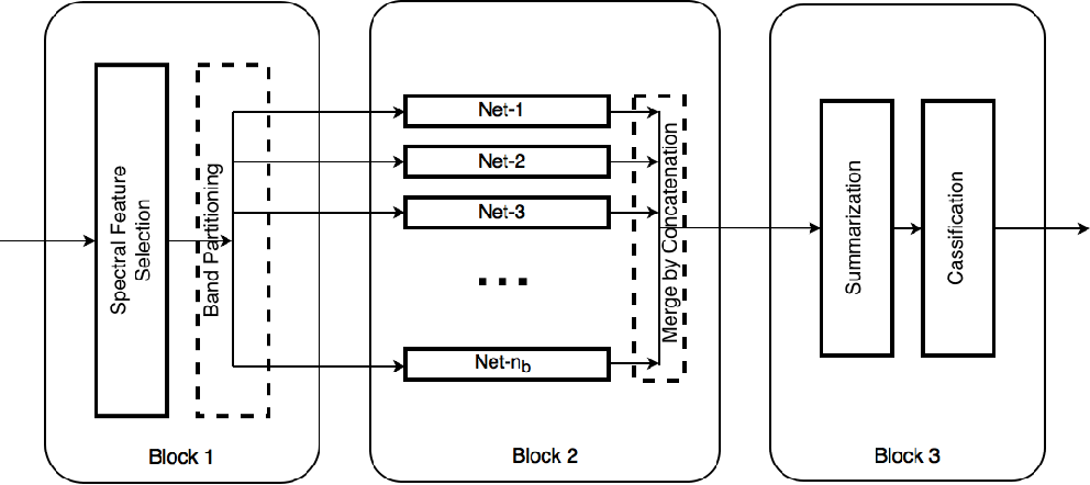 Figure 1 for BASS Net: Band-Adaptive Spectral-Spatial Feature Learning Neural Network for Hyperspectral Image Classification