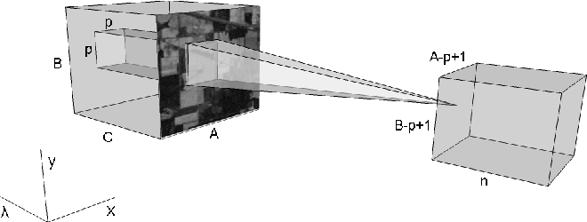 Figure 3 for BASS Net: Band-Adaptive Spectral-Spatial Feature Learning Neural Network for Hyperspectral Image Classification