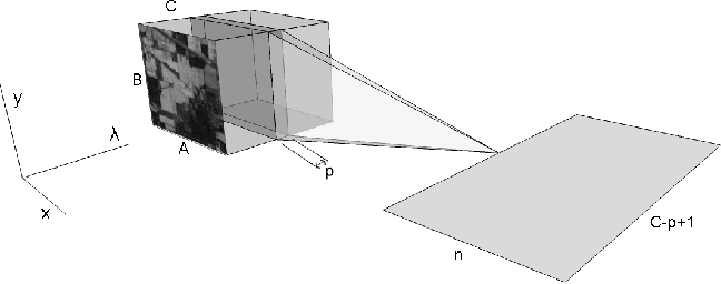 Figure 4 for BASS Net: Band-Adaptive Spectral-Spatial Feature Learning Neural Network for Hyperspectral Image Classification