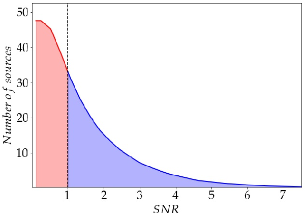 Figure 1 for DeepSource: Point Source Detection using Deep Learning