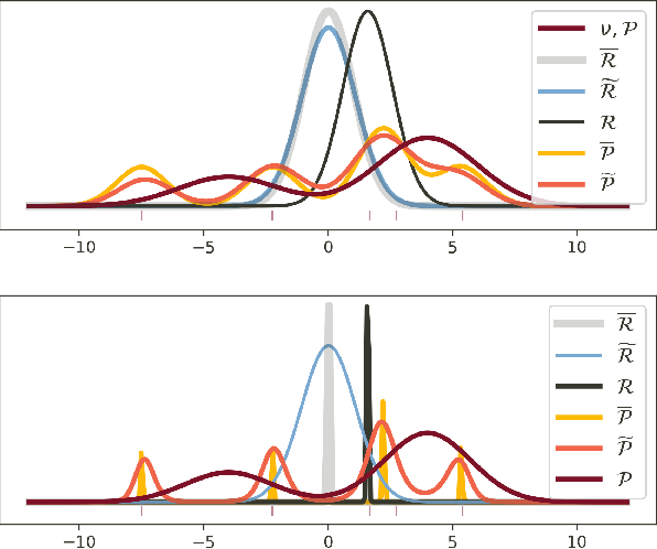 Figure 1 for PAC$^m$-Bayes: Narrowing the Empirical Risk Gap in the Misspecified Bayesian Regime