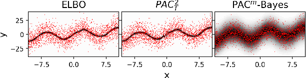 Figure 2 for PAC$^m$-Bayes: Narrowing the Empirical Risk Gap in the Misspecified Bayesian Regime