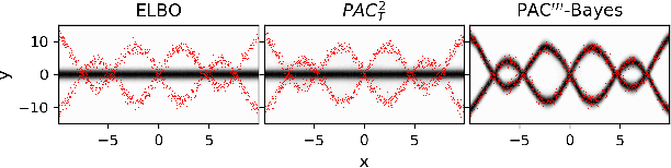 Figure 3 for PAC$^m$-Bayes: Narrowing the Empirical Risk Gap in the Misspecified Bayesian Regime