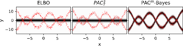 Figure 4 for PAC$^m$-Bayes: Narrowing the Empirical Risk Gap in the Misspecified Bayesian Regime
