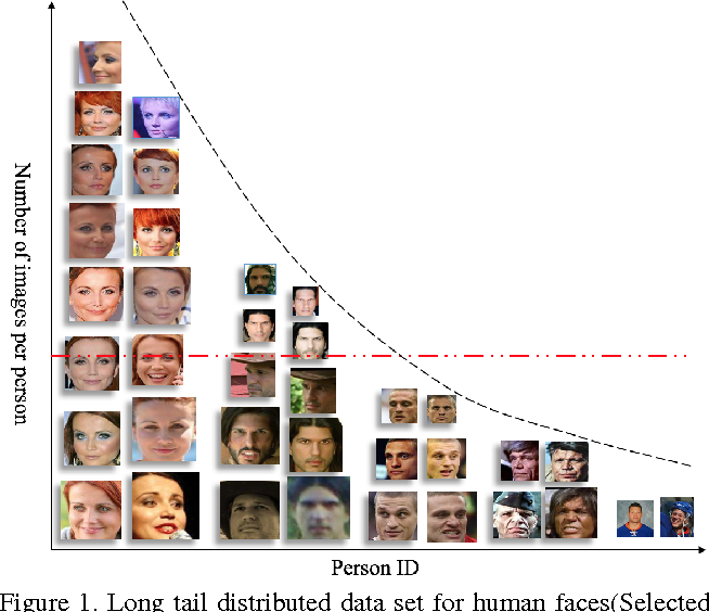Figure 1 for Range Loss for Deep Face Recognition with Long-tail