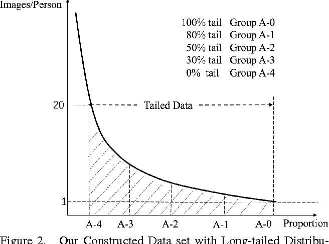 Figure 3 for Range Loss for Deep Face Recognition with Long-tail