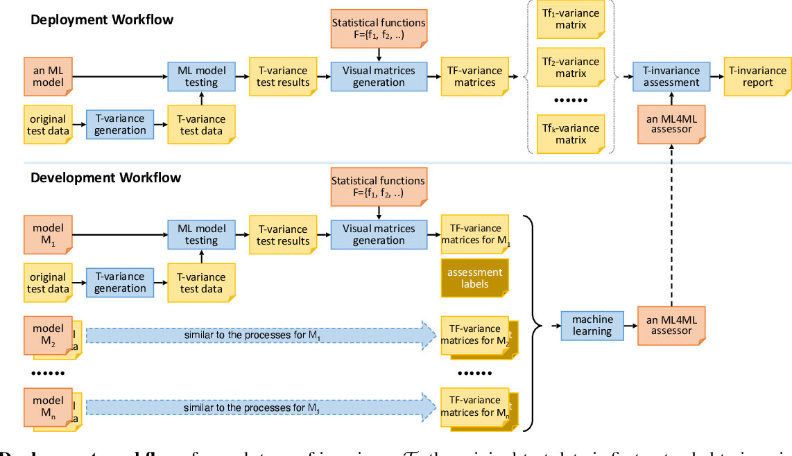 Figure 1 for ML4ML: Automated Invariance Testing for Machine Learning Models