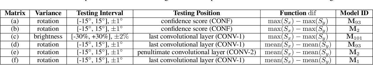 Figure 2 for ML4ML: Automated Invariance Testing for Machine Learning Models