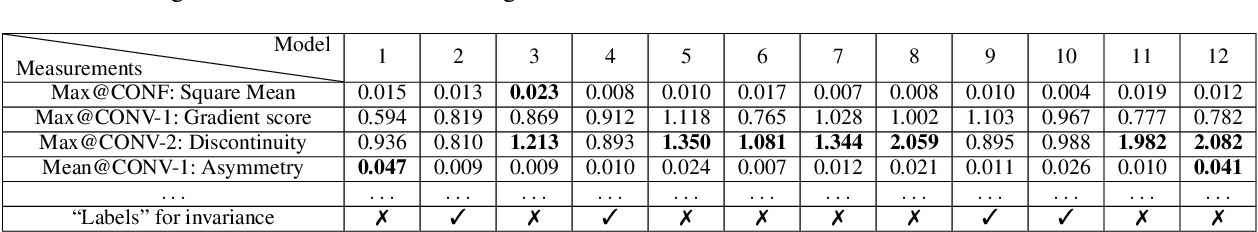 Figure 4 for ML4ML: Automated Invariance Testing for Machine Learning Models