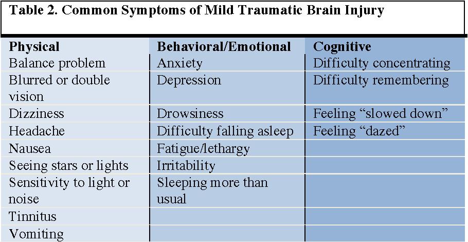 PDF] Blood Biomarkers for Traumatic Brain Injury - Semantic