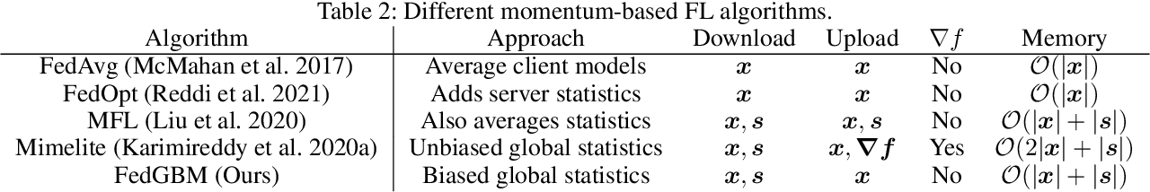 Figure 3 for Accelerating Federated Learning with a Global Biased Optimiser