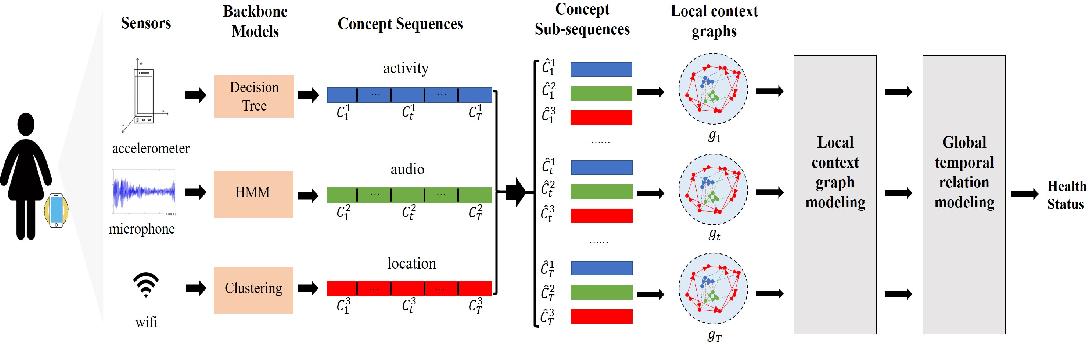 Figure 1 for Health Status Prediction with Local-Global Heterogeneous Behavior Graph