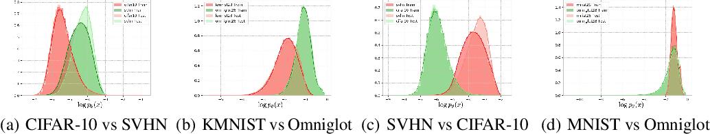 Figure 1 for DOI: Divergence-based Out-of-Distribution Indicators via Deep Generative Models