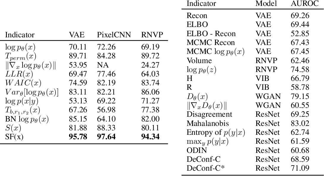 Figure 2 for DOI: Divergence-based Out-of-Distribution Indicators via Deep Generative Models