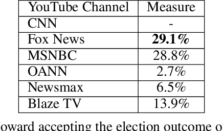 Figure 3 for Fringe News Networks: Dynamics of US News Viewership following the 2020 Presidential Election